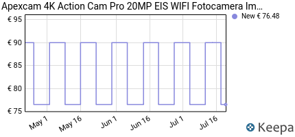 andamento prezzo APEXCAM ACTION CAM PRO 4K HD 20MP EIS WIFI