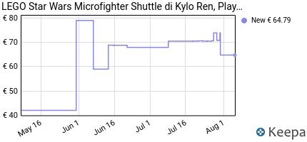 andamento prezzo lego-star-wars-microfighter-shuttle-di-kylo-ren-