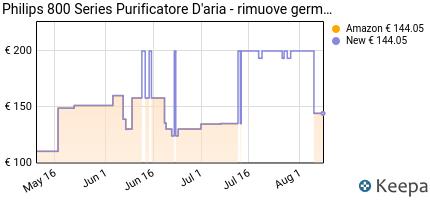 andamento prezzo philips-qualita-aria-ac0820-10-purificazione-autom