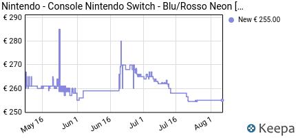 andamento prezzo nintendo-switch-blu-rosso-neon-switch-ed-201