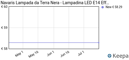 andamento prezzo navaris-lampada-da-terra-nera-lampadina-led-e14-