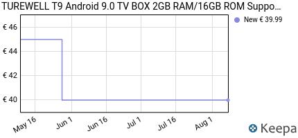 andamento prezzo TUREWELL T9 ANDROID 9.0 TV BOX 2GB RAM/16GB