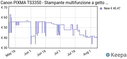 andamento prezzo canon-pixma-ts3350-stampante-multifunzione-a-get