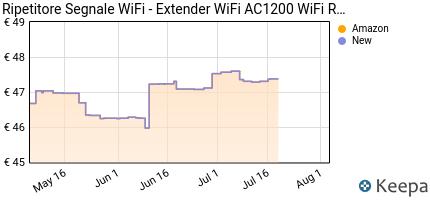 andamento prezzo rock-space-ripetitore-di-rete-wifi-ripetitore-wi
