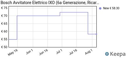 andamento prezzo bosch-avvitatore-elettrico-ixo-6a-generazione-ri