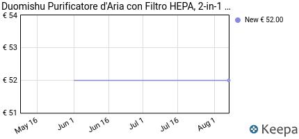 andamento prezzo purificatore-d-aria-con-filtro-hepa-2-in-1-purifi