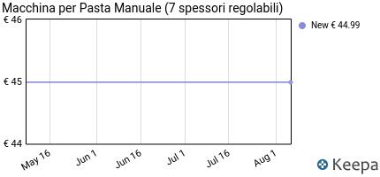 andamento prezzo sailnovo-macchina-per-pasta-manuale-con-manovella-