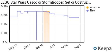 andamento prezzo lego-star-wars-casco-di-stormtrooper-set-di-costru