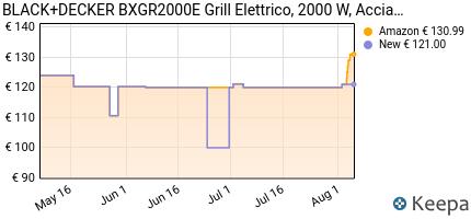andamento prezzo black-decker-bxgr2000e-grill-elettrico-2000-w-ac