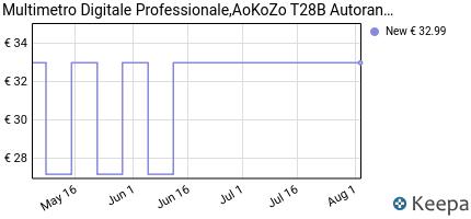 andamento prezzo multimetro-digitale-professionale-aokozo-autorange