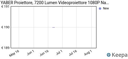 andamento prezzo proiettore-yaber-6500-lumen-videoproiettore-1080p