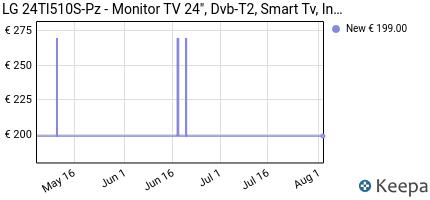 andamento prezzo lg-24tl510s-pz-monitor-tv-24--dvb-t2-smart-tv-
