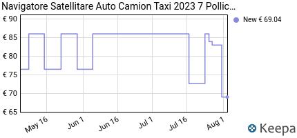andamento prezzo navigatore-satellitare-auto-camion-2020-7-pollici-