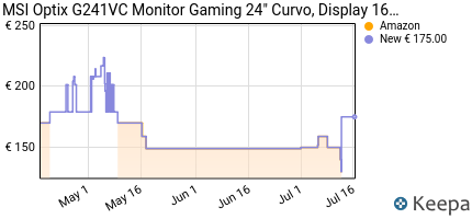 andamento prezzo msi-optix-g241vc-monitor-gaming-24-curvo-display