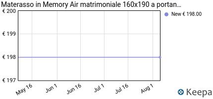 andamento prezzo materasso-memory-air-matrimoniale-160x190-a-portan