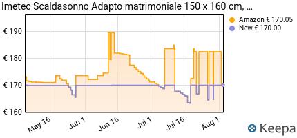 andamento prezzo imetec-scaldasonno-adapto-matrimoniale-150-x-160-c