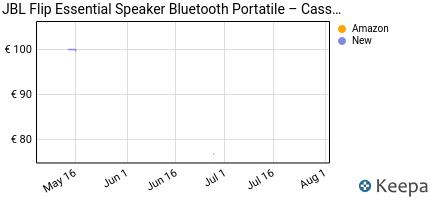andamento prezzo jbl-flip-essential-speaker-bluetooth-portatile-ca