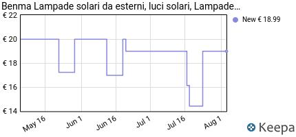 andamento prezzo benma-lampade-solari-da-esterni-luci-solari-da-