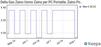 andamento prezzo della-gao-zaino-uomo-zaino-per-pc-portatile-zaino