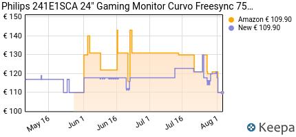 andamento prezzo philips-241e1sca-24-gaming-monitor-curvo-freesync
