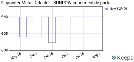 andamento prezzo sunpow-metal-detector-pinpointer-ip68-completament