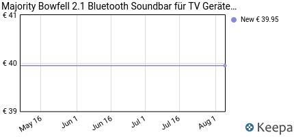 andamento prezzo majority-bowfell-compatto-2-1-soundbar-con-ottica-