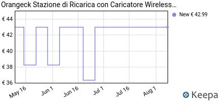 andamento prezzo orangeck-stazione-di-ricarica-con-caricatore-wirel