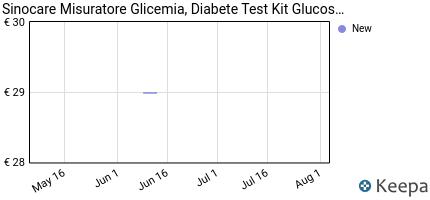 andamento prezzo glucometro-misuratore-di-glicemia-diabete-test-k