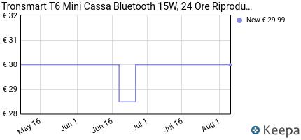 andamento prezzo tronsmart-t6-mini-cassa-bluetooth-15w-24-ore-ripr