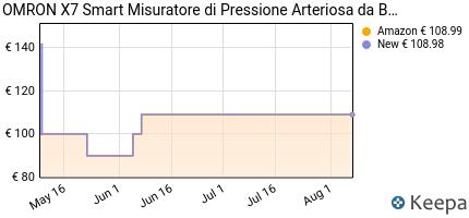 andamento prezzo omron-x7-smart-misuratore-di-pressione-da-braccio-