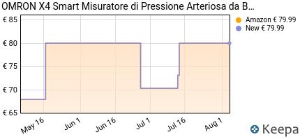 andamento prezzo omron-x4-smart-misuratore-di-pressione-da-braccio-