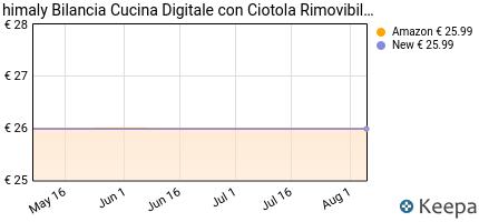 andamento prezzo bilancia-da-cucina-5kg-bilancia-elettronica-digita