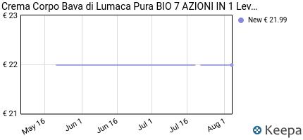 andamento prezzo bava-di-lumaca-pura-7in1-bio-crema-corpo-idratante