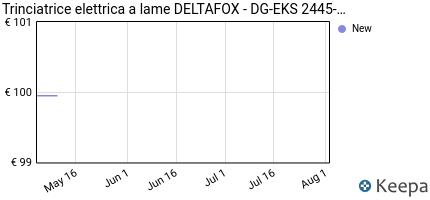 andamento prezzo deltafox-trinciatrice-elettrica-a-coltelli-dg-eks