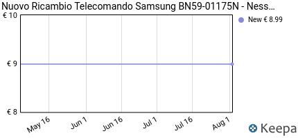 andamento prezzo nuovo-ricambio-telecomando-samsung-bn59-01175n-n