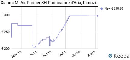 andamento prezzo xiaomi-mi-air-purifier-3h-purificatore-d-aria-rim