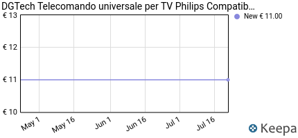 andamento prezzo dgtech-telecomando-universale-per-tv-philips-compa