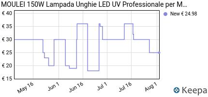 andamento prezzo moulei-150w-lampada-unghie-led-uv-professionale-pe