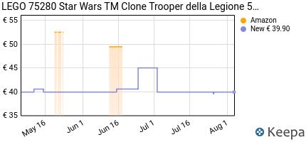 andamento prezzo lego-star-wars-tm-clone-trooper-della-legione-501