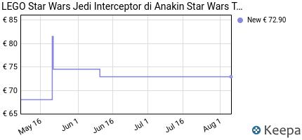 andamento prezzo lego-star-wars-tm-jedi-interceptor-di-anakin-gioc