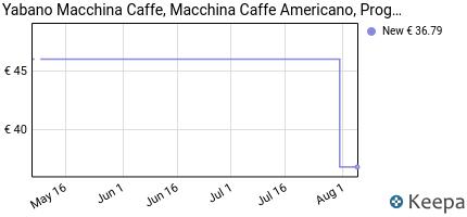 andamento prezzo yabano-macchine-da-caffe-americano-con-timer-e-pot