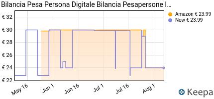 andamento prezzo bilancia-pesa-persona-digitale-bilancia-pesaperson