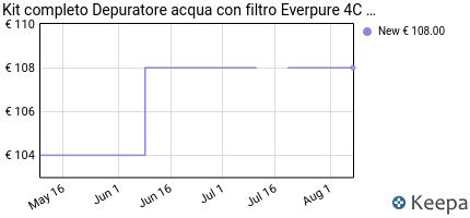 andamento prezzo depuratore-acqua-filtri-acqua-shop-filtrazione-co