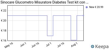 andamento prezzo misuratore-di-glicemia-diabete-test-kit-glucosio-