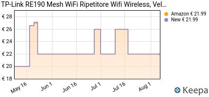 andamento prezzo tp-link-re190-ripetitore-wifi-wireless-velocita-d
