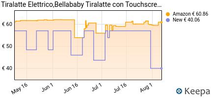 andamento prezzo tiralatte-elettrico-bellababy-tiralatte-con-touchs