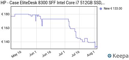 andamento prezzo hp-case-elitedesk-8300-sff-intel-core-i7-512gb-s