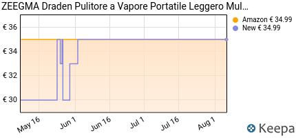 andamento prezzo pulitore-a-vapore-zeegma-draden-steam-mop-12-eleme