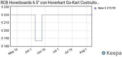 andamento prezzo rcb-elettrico-scooter-elettrico-con-hoverkart-go-k