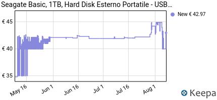 andamento prezzo seagate-stjl1000400-hard-disk-esterno-portatile-u